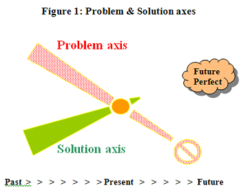 Fig. 1 - Problem & Solution axes